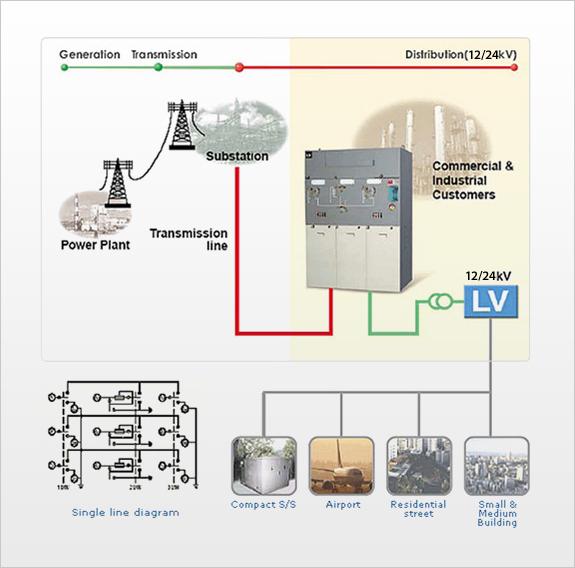Ring main unit wiring diagram somurich ring main unit circuit diagram wiring diagram and schematics 568 ccuart Gallery